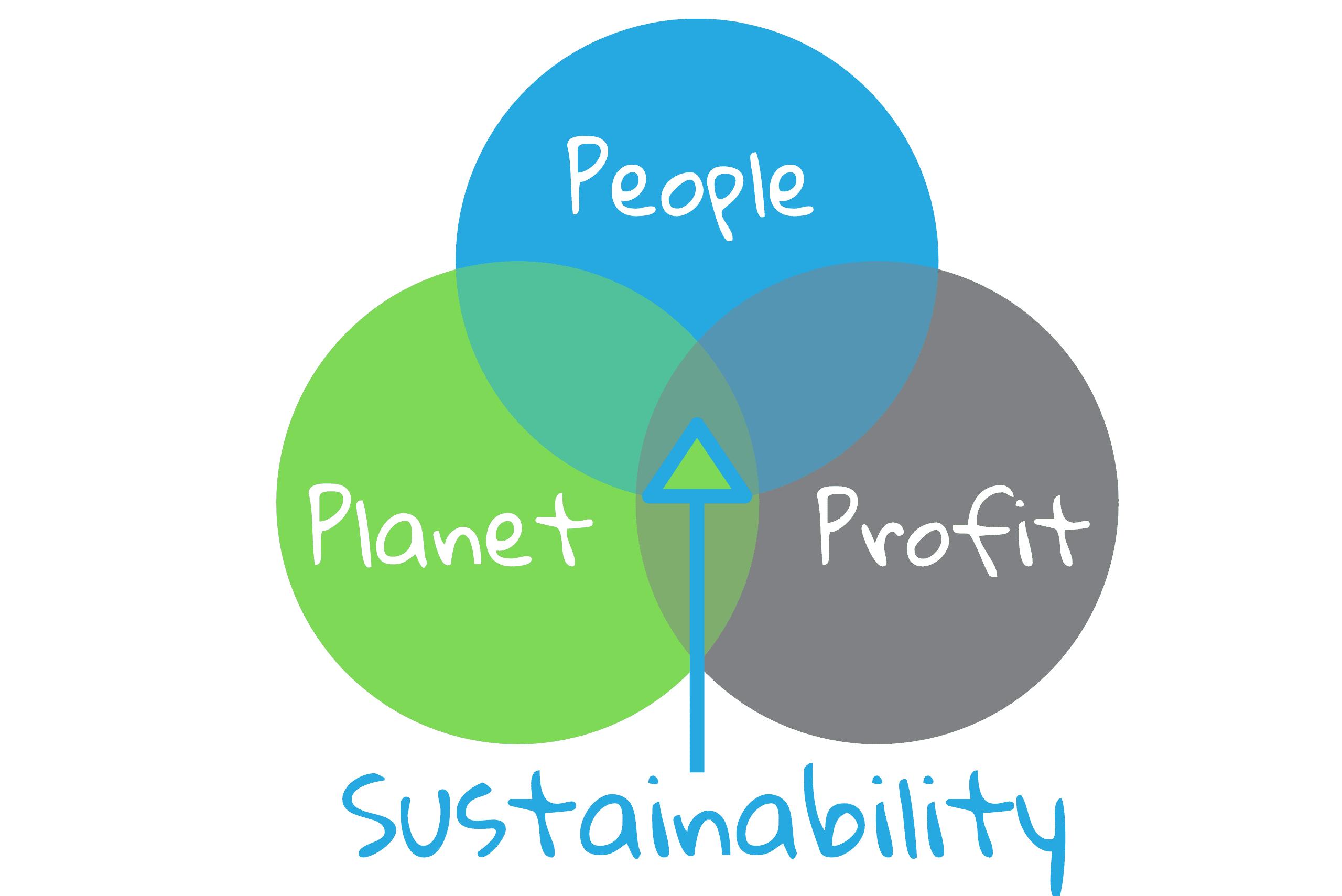 Sustainability- People, Planet & Profit